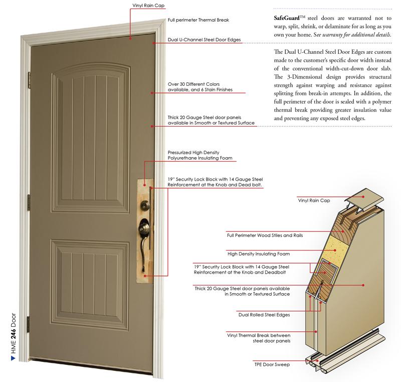 ALL ENTRY DOORS ARE EQUIPPED WITH WEATHERSTRIP  sc 1 st  HMI Doors & Steel Door Features | HMI Doors