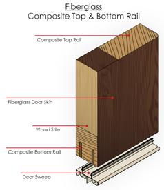 Fiberglass Entry Door Features Hmi Doors